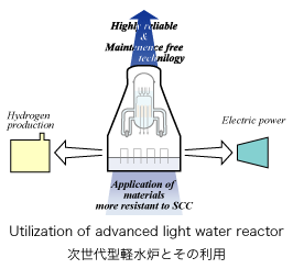 Advanced Technology of Utilization of Nuclear Energy and ...